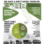 oregon_Diesel_problem