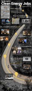Clean Energy Jobs: Interactive roadmap