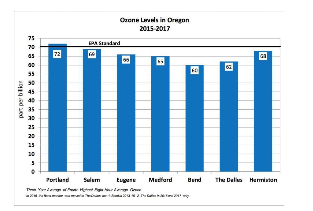 Ozone levels in Oregon come close to violating EPA standard.